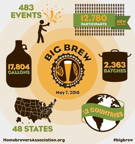 Big Brew