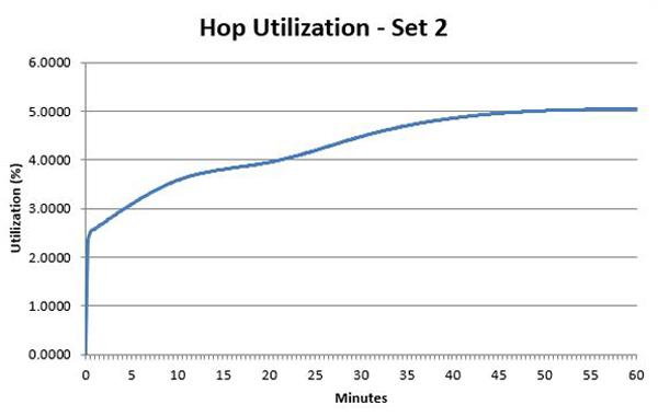 hop-chart