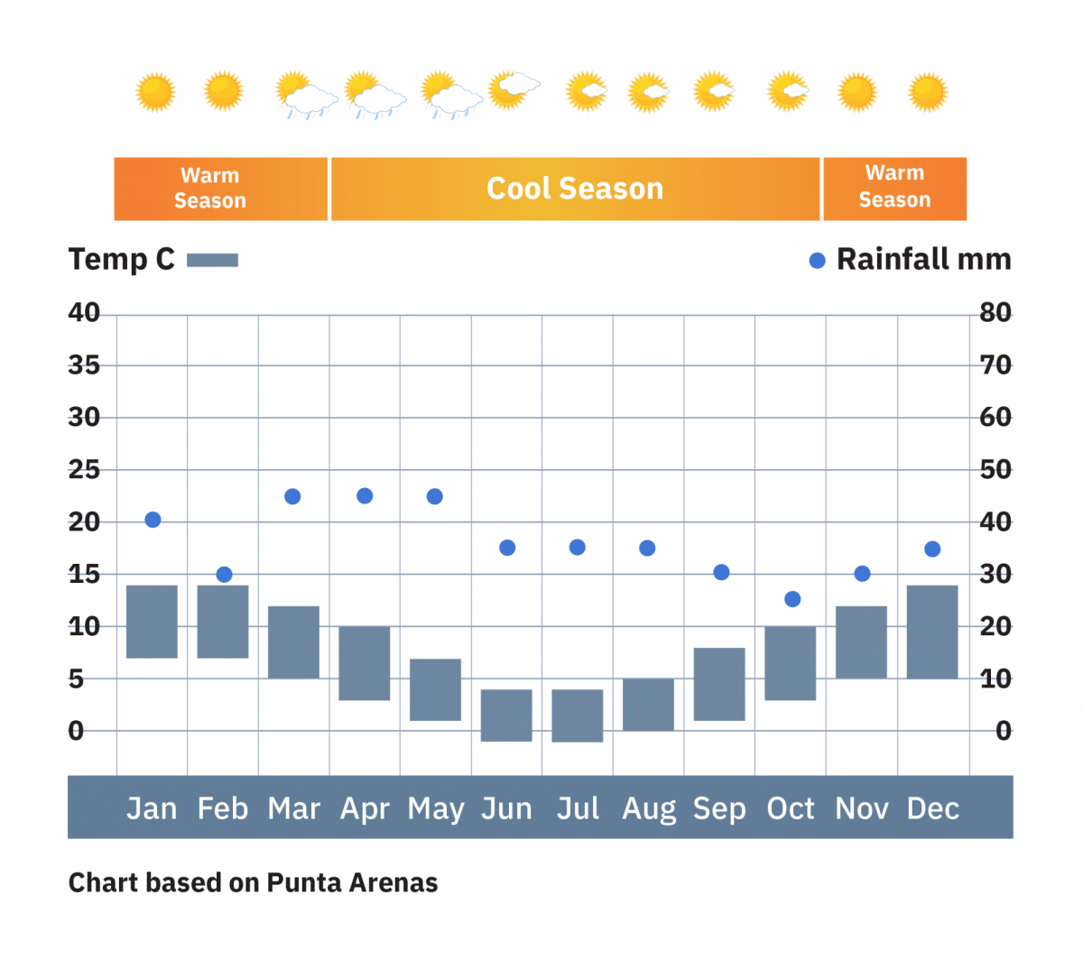 Chile_Punta Arenasweather-chart