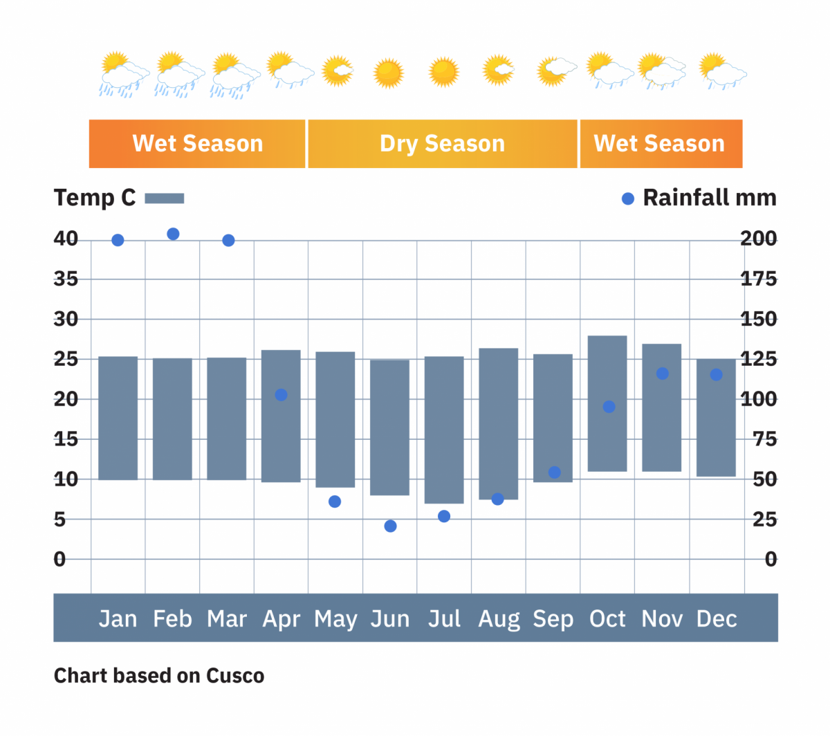 Peru_Cusco_weather-chart