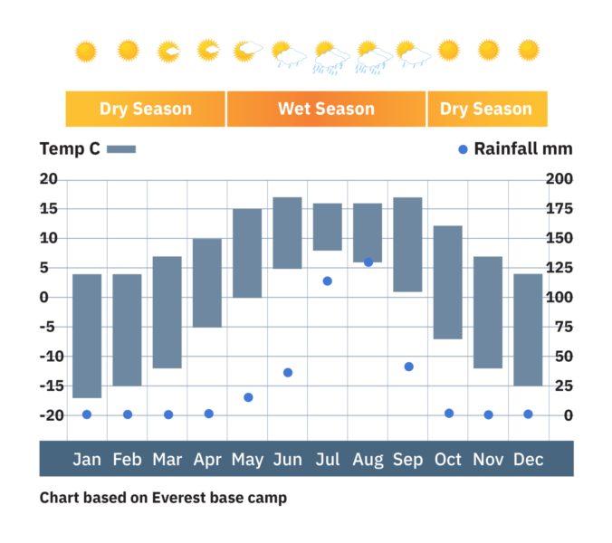 Nepal_weather-chart