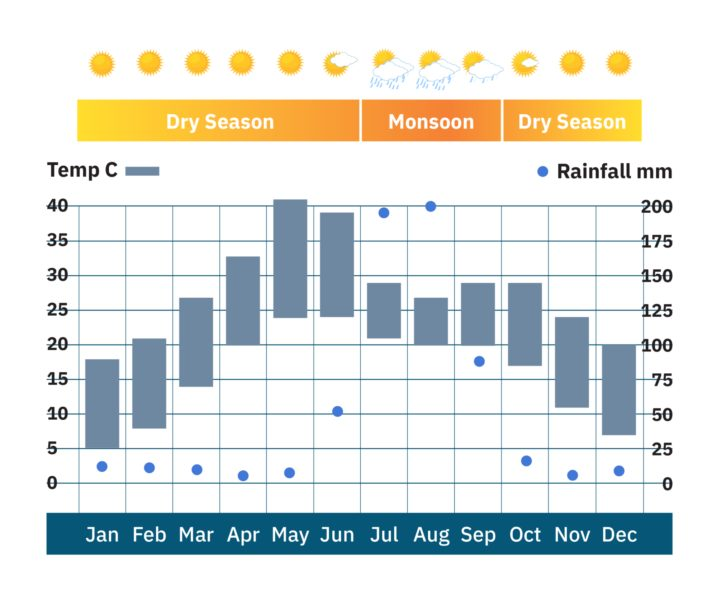 India_Rajasthan_weather-chart