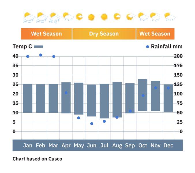 Peru_Cusco_weather-chart