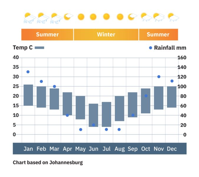 South-Africa_Johannesburg_weather-chart