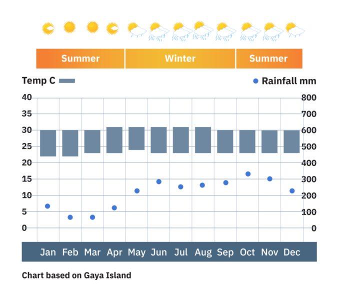 Borneo_gayaisland_weatherchart