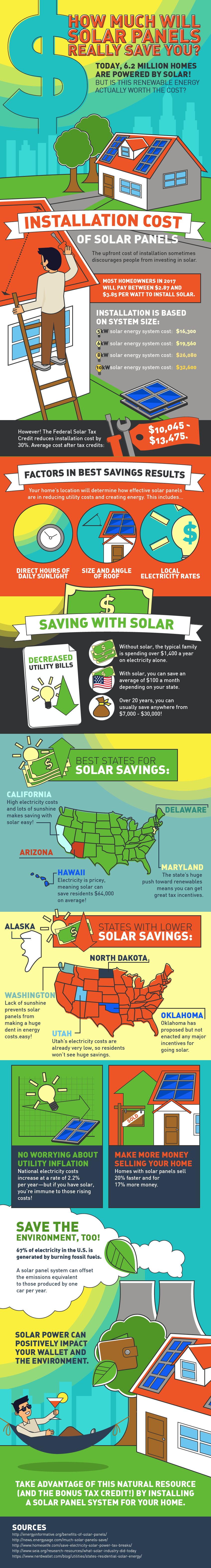 GUEST POST: Saving Energy and Our Planet Starts with Solar