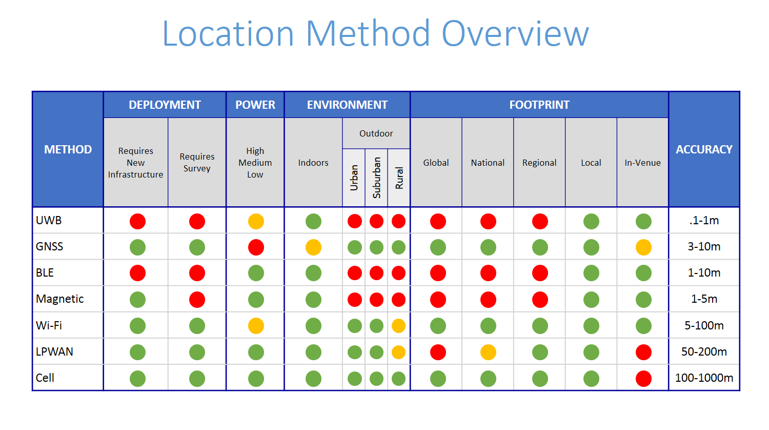 Implementing a Successful IoT Location Strategy