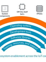The Arm Internet of Things (IoT) Continuum
