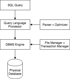DBMS Process Flow