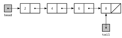 Linked List Representation