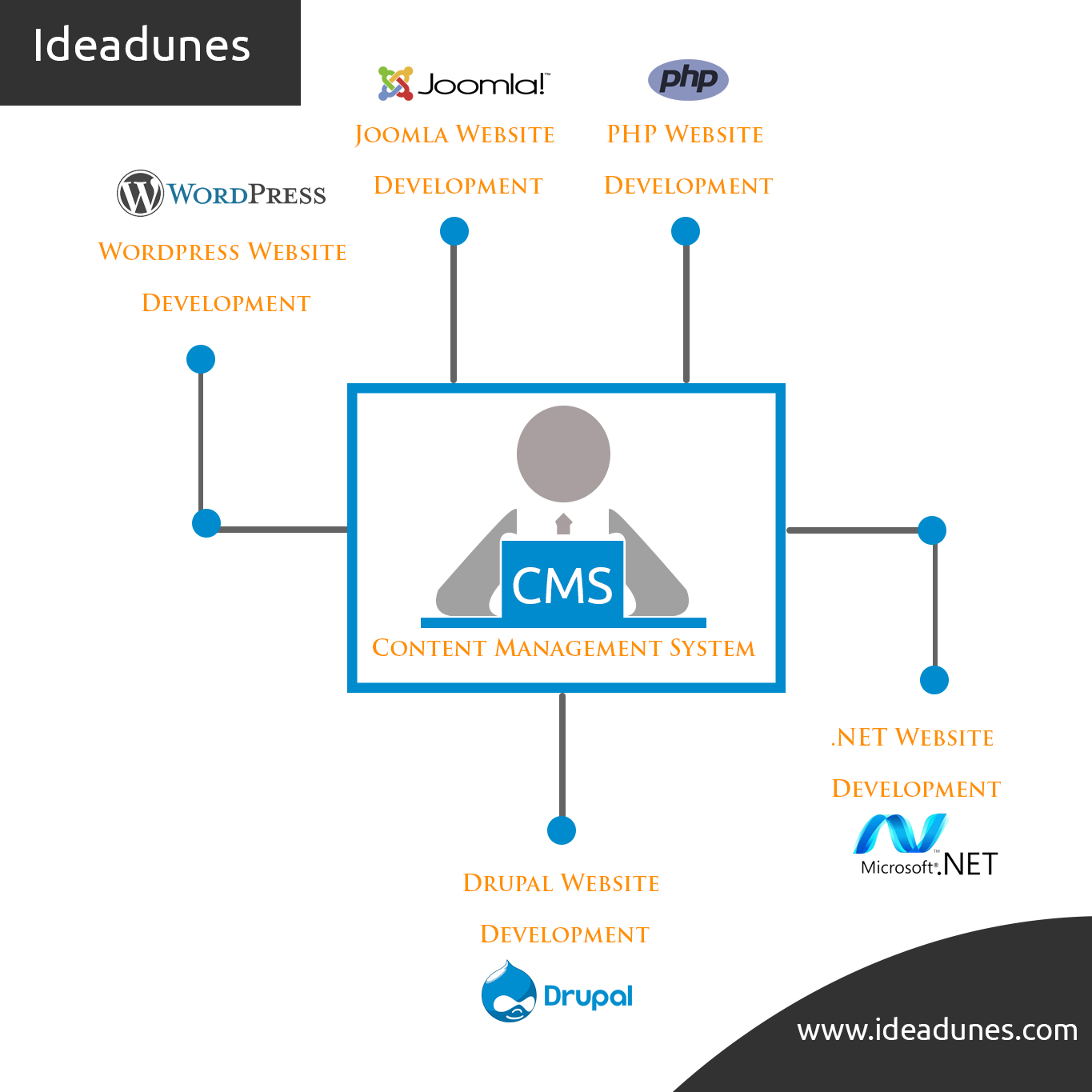 Best Products & Solutions with Quality Support | Ideadunes