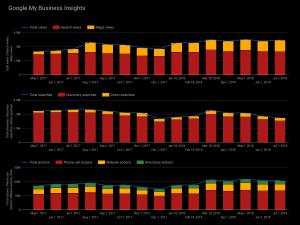 Google My Business Data Studio Sample