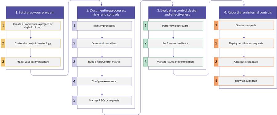 managing a sox program - Sox Process Documentation
