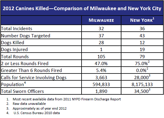 Canines Killed by Milwaukee and New York City Police