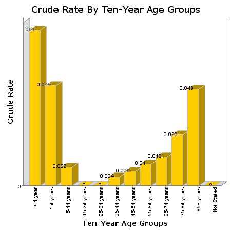 Canine fatality rates by age group