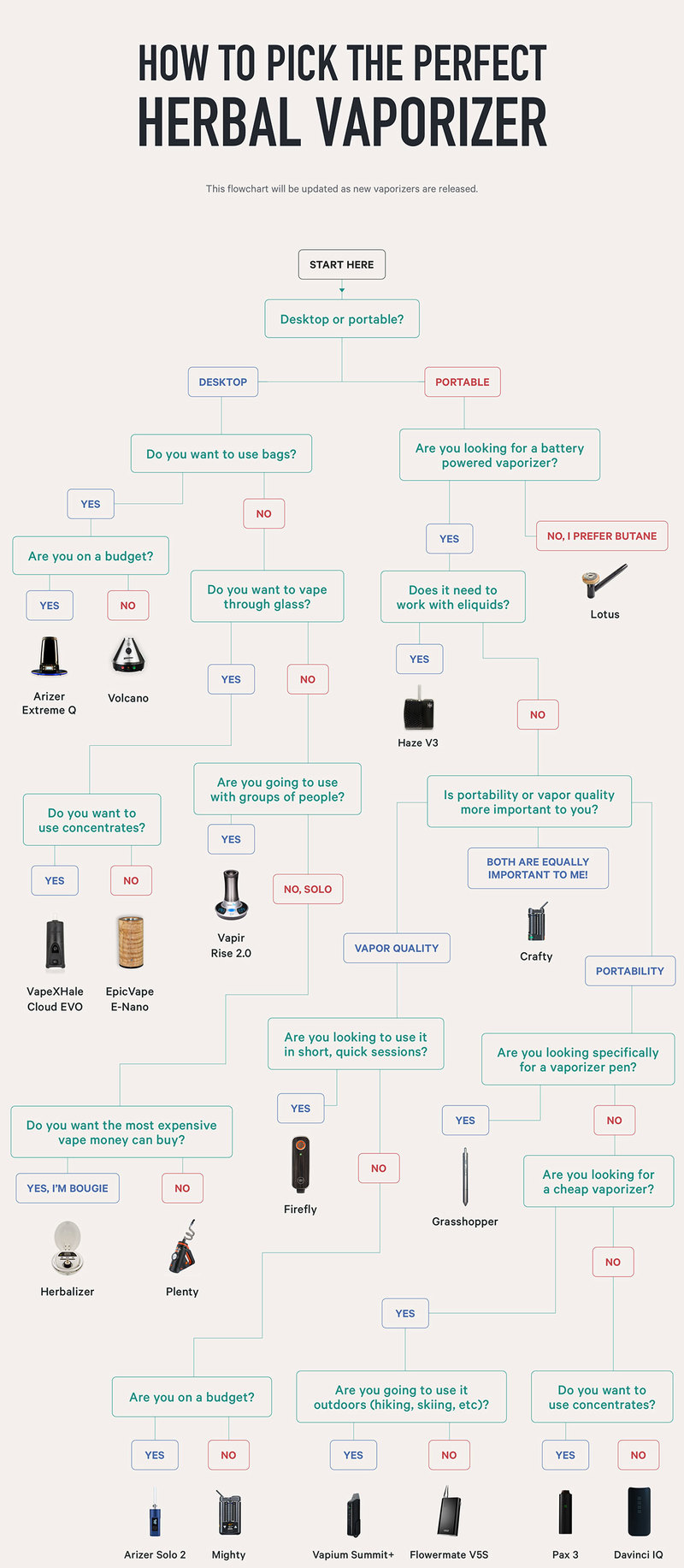 picking a vaporizer