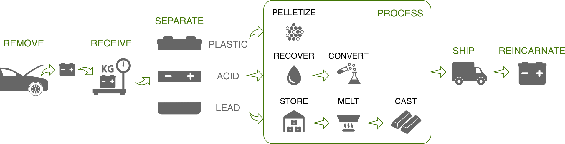 Car Battery Recycling Process