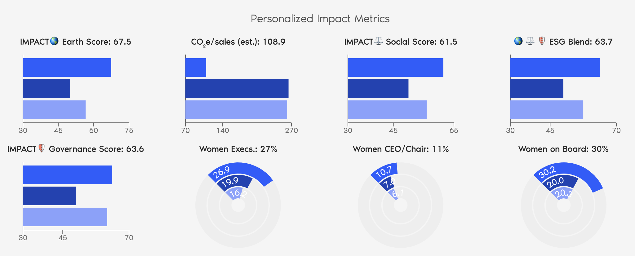 ImpactAdvisor Unconstrained Portfolio - Performance