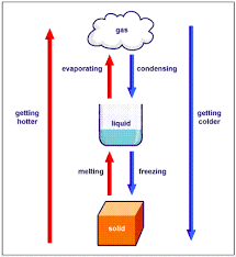 Flowchart for inter-conversion of the three states of matter