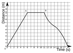 Distance-Time Graph