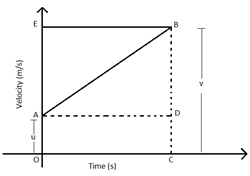 Derivation of position-time relation by graphical method