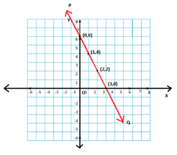 Graphical representation of a linear equation in 2 variables