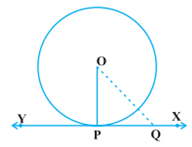Tangent perpendicular to radius at point of contact
