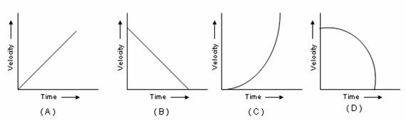 The velocity-time graph for a uniform retardation is: