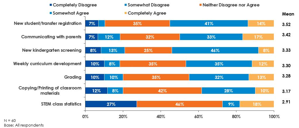Source: Business Process Automation: Education K-12 Survey (Keypoint Intelligence-InfoTrends, 2017)