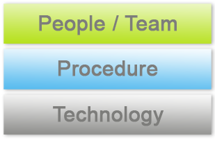 People, Procedures, Technology