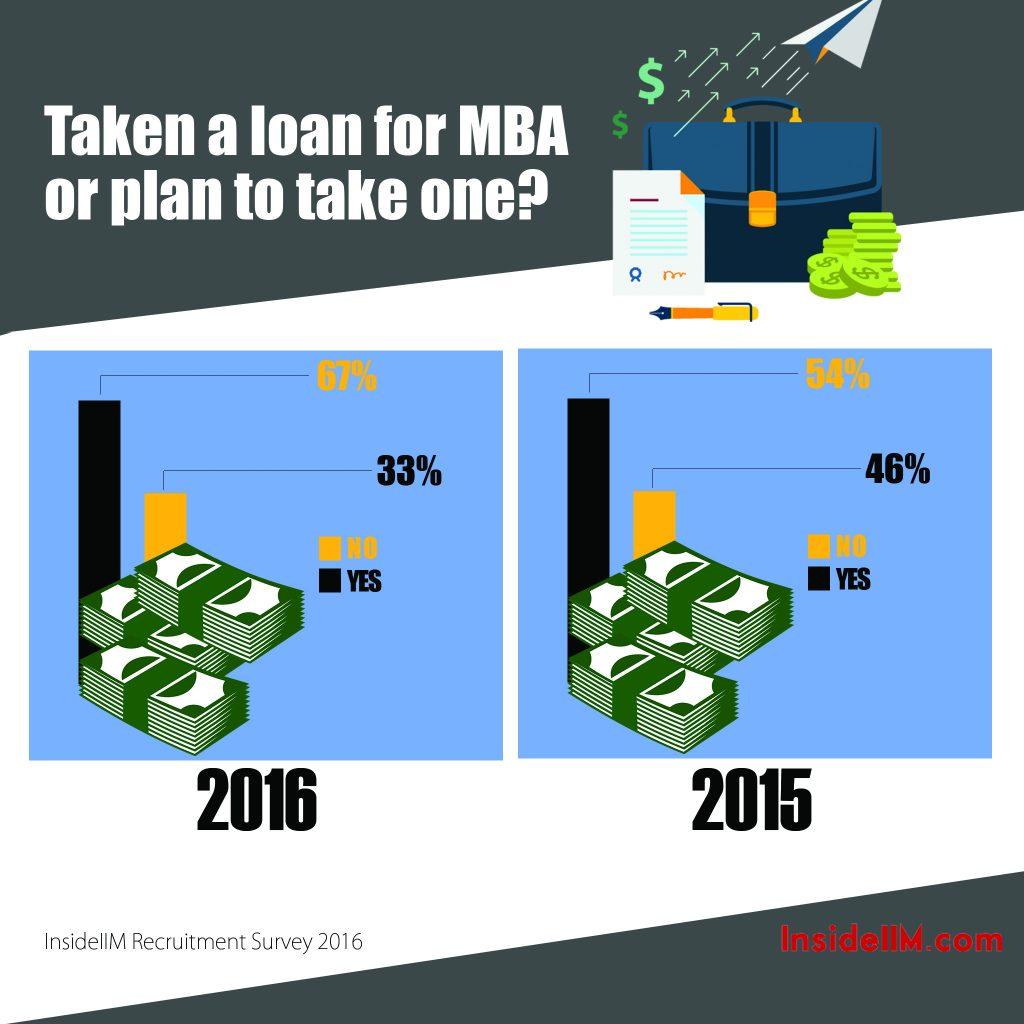 what is the reasonable cost of an mba programme in 1b loan statics