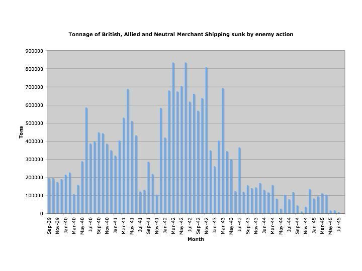 This graph shows the increased numbers of Allied ships sunk by U-Boats by month during WW2.