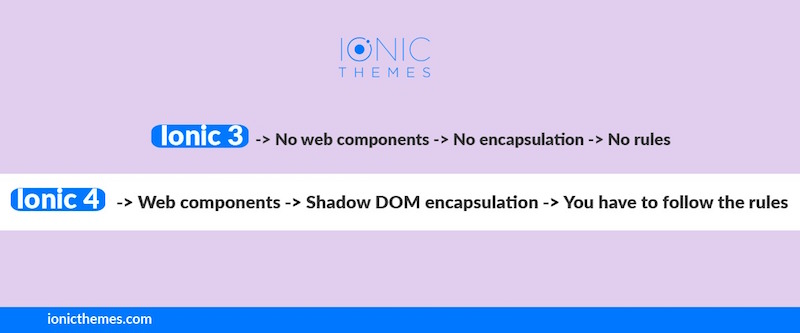 Ionic 4 Tutorial: Mastering Web Components in Ionic 4