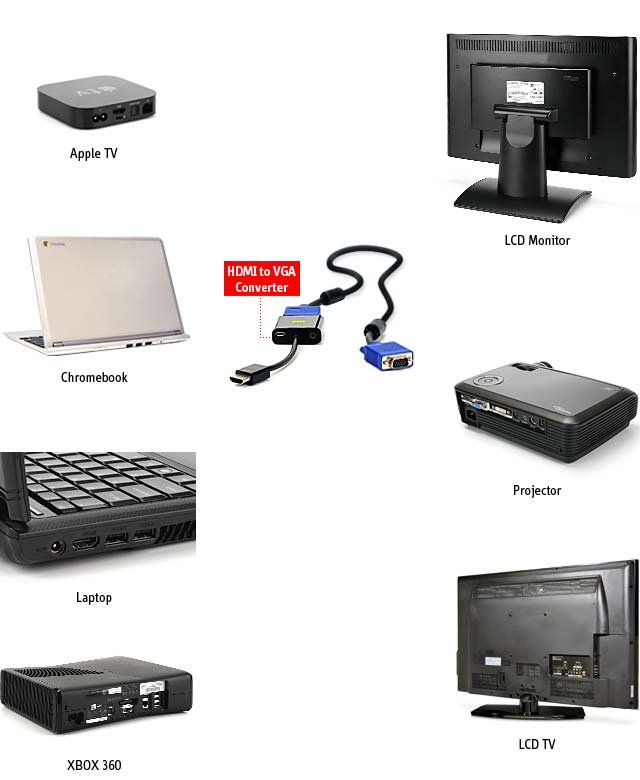 Descriptchartg then hook your vga monitor or projector to the converter vga cable is not included a micro usb cable is included for power but many hdmi devices provide publicscrutiny Images