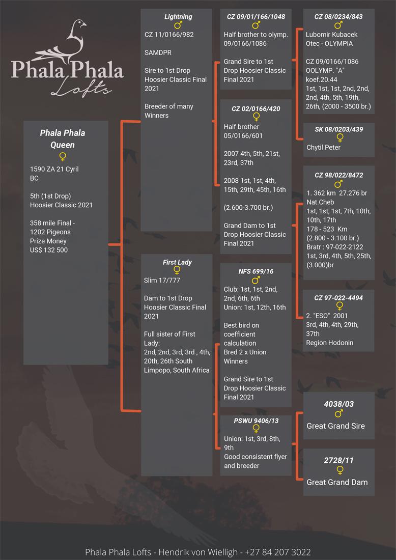 5thPlace 2021 Hoosier Classic Phala - Phala Lofts -1590-ZA21-CYRLJack FrostBCH