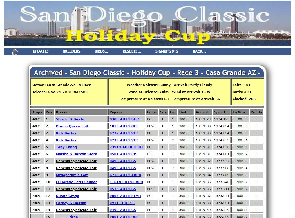 4 birds in the 1st Drop@San Diego Classic Holiday Cup Final 308 miles,Also 1st Acebird Avg Speed.