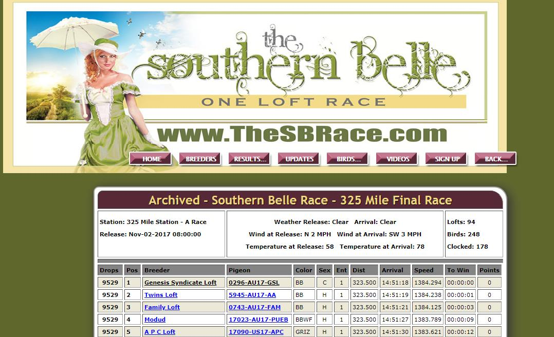 1st@2017 Southern Belle Race 325 Mile Final