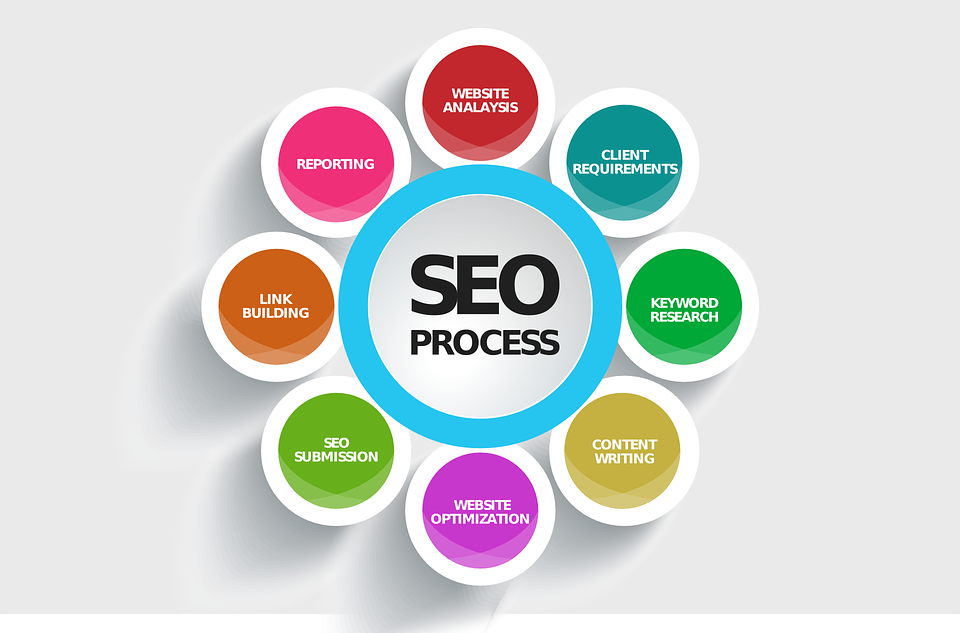 affordable seo expert