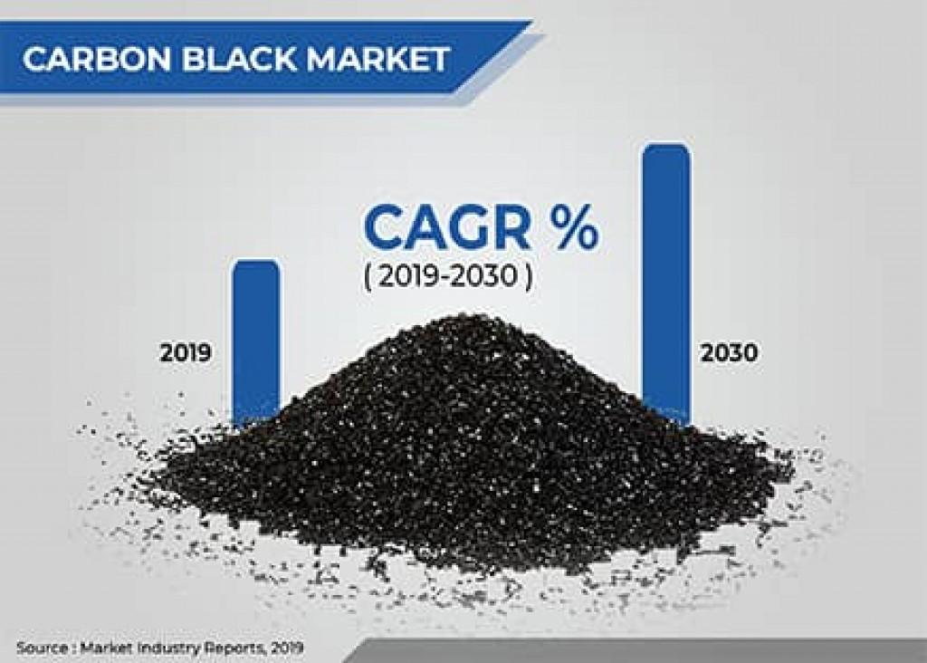 carbon black market