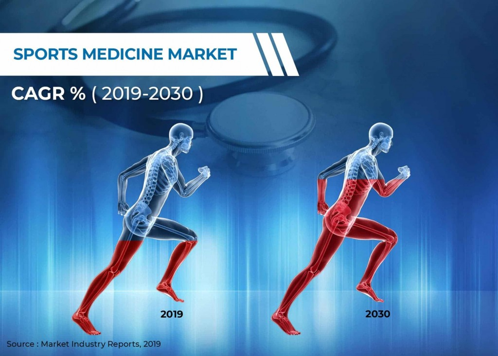 sport medicine market 2030