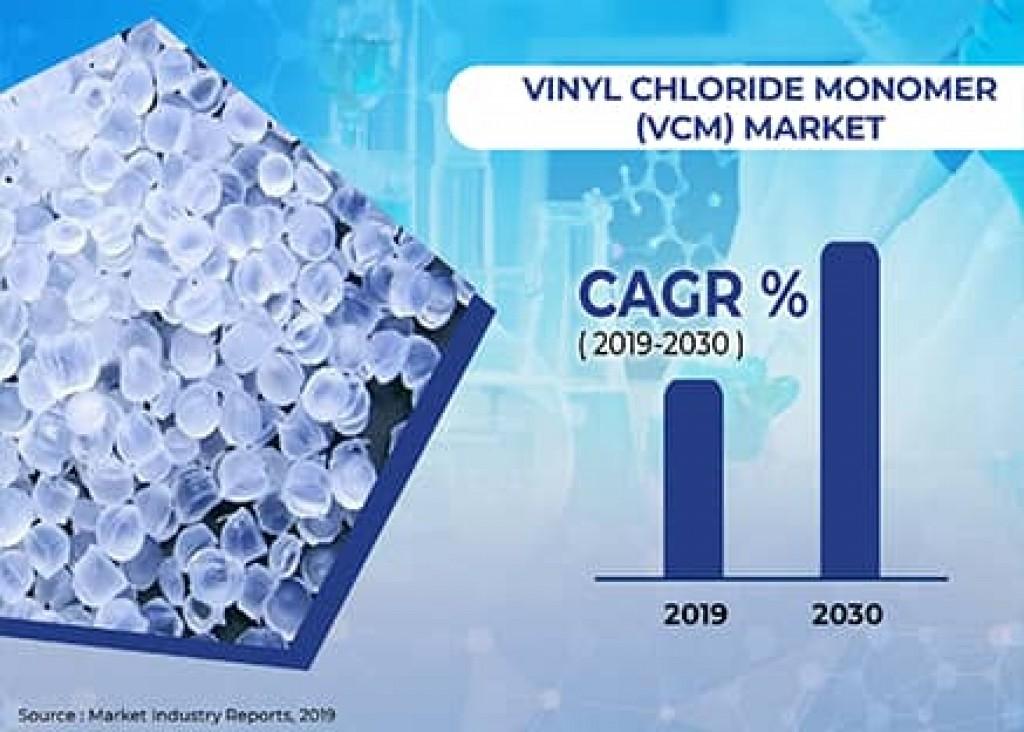 Vinyl Chloride Monomer VCM Market