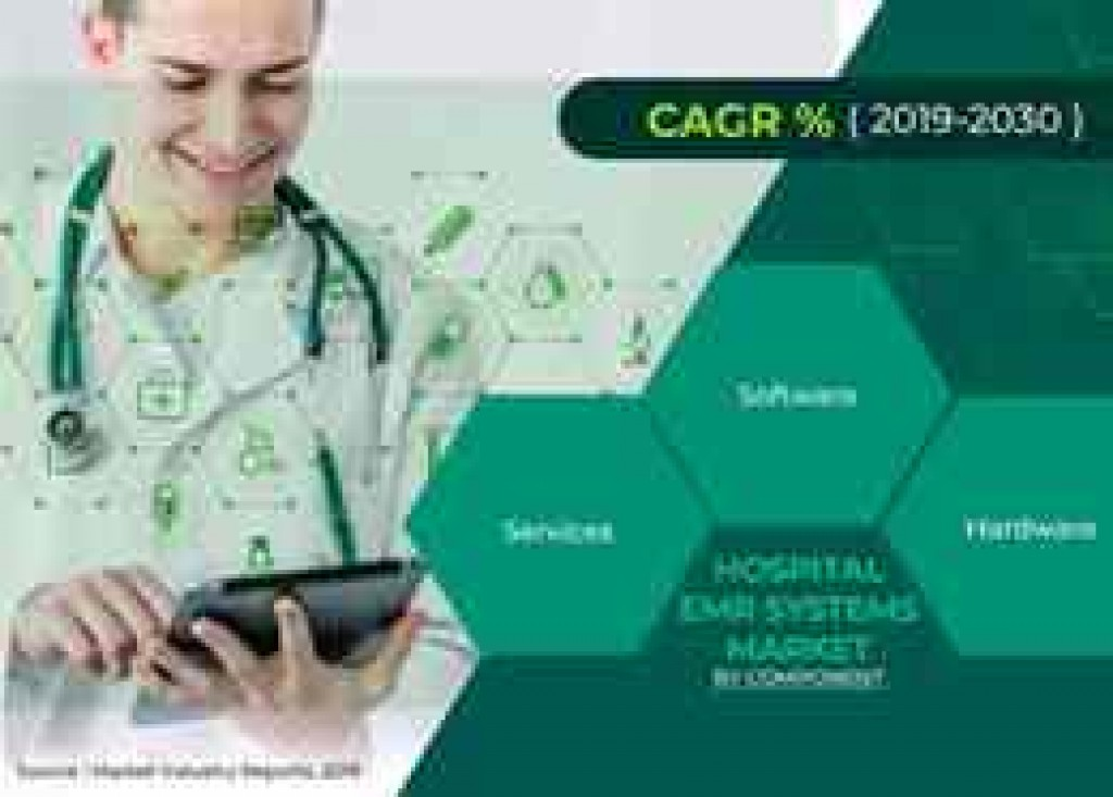 hospital EMR System market statistics facts and figures 2019