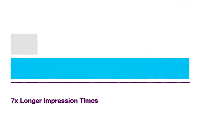 Commoot ads offer up to 7x longer impression times than other outdoor ads forms like billboards