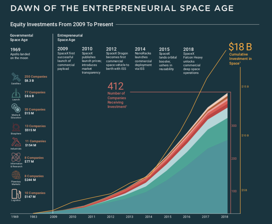 Space Industry Investments ii