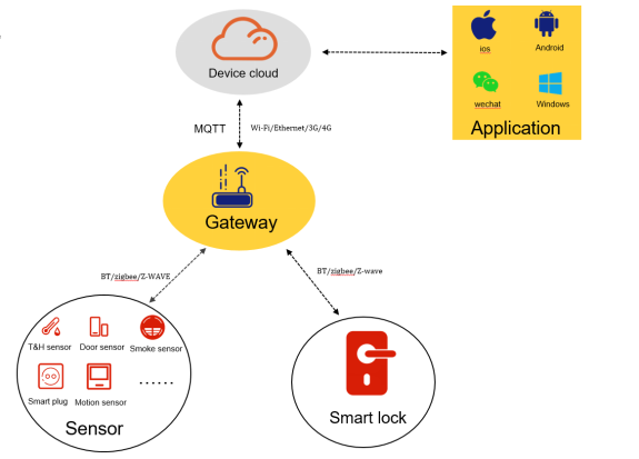 The zigbee2mqtt gateway allows developers build their IoT system rapidly