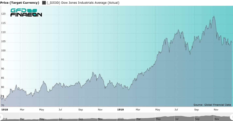 Figure 2  Dow Jones Industrial Average January 1918 to December 1919