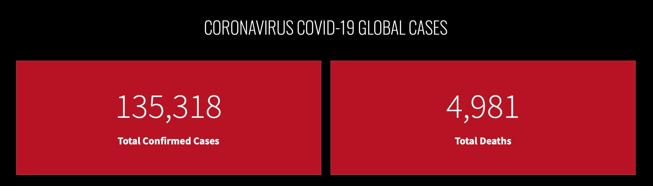 Global COVID19 Rate