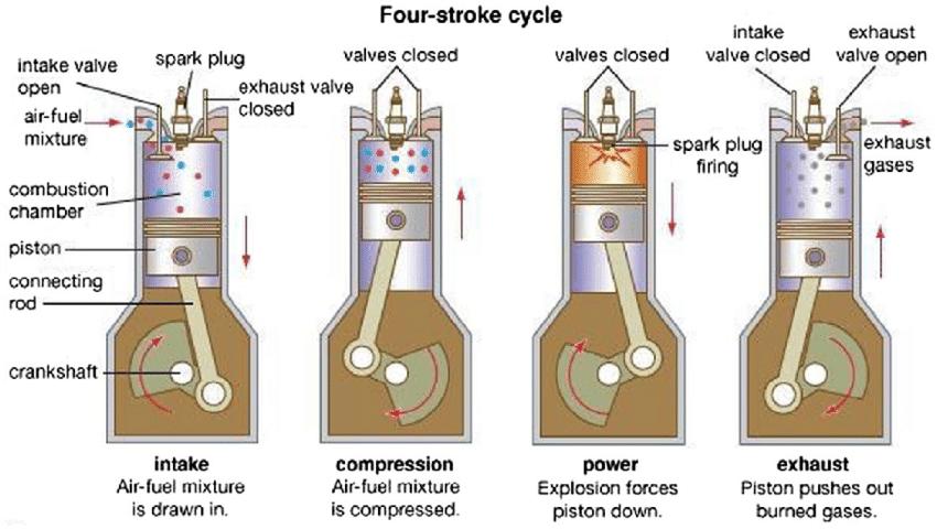 Four stroke cycle gasoline engine colourful glue stick