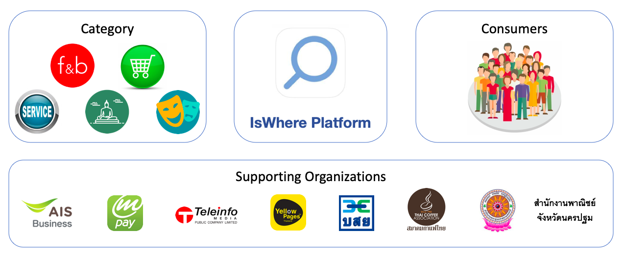 IsWhere Partners