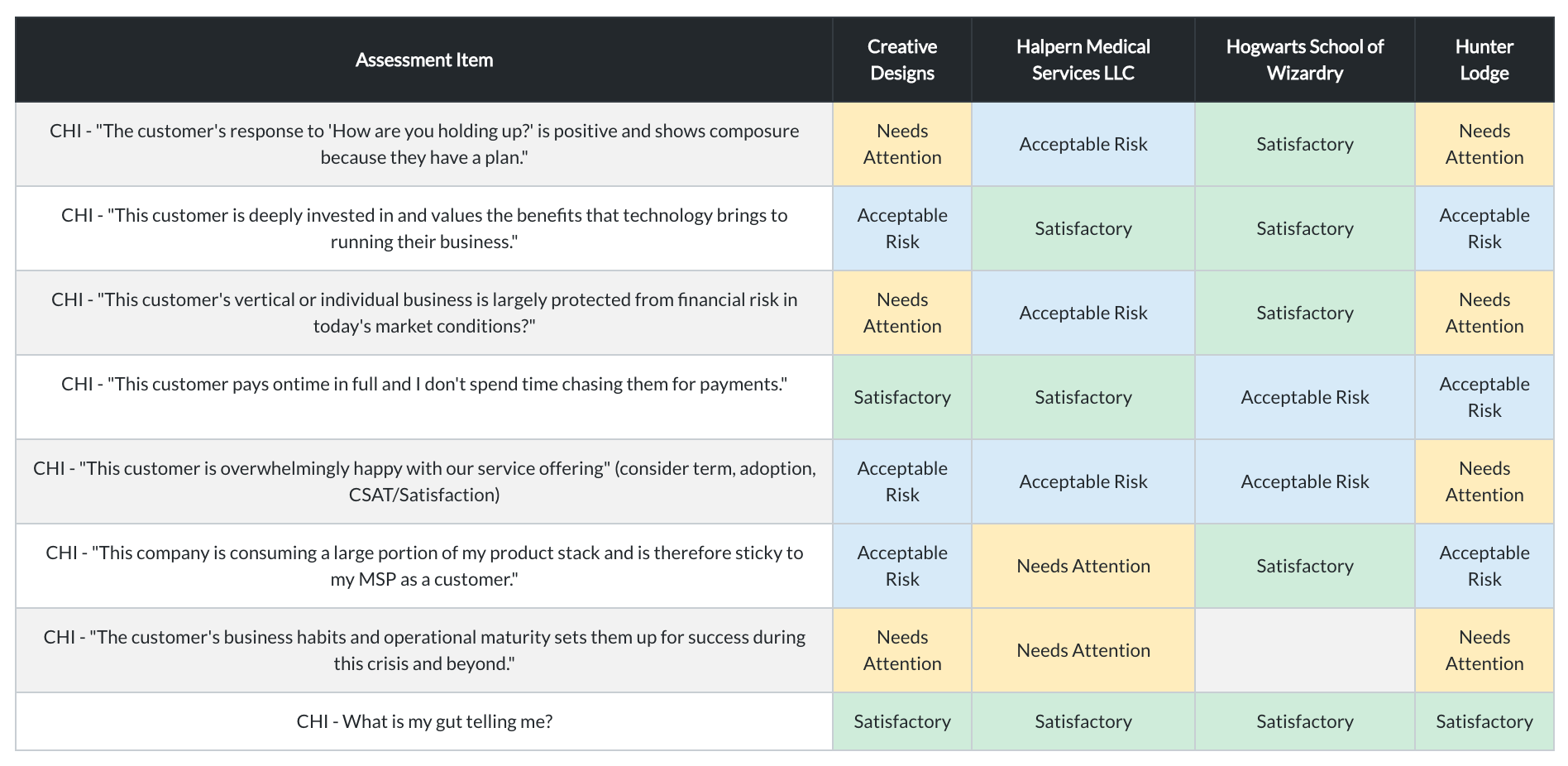 Cross client summary of customer health inventory